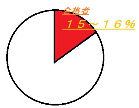 宅建試験合格率