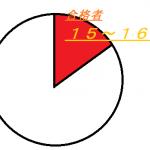 【宅建】受験ベテランにはなりたくない!受験回数と合格率の傾向!