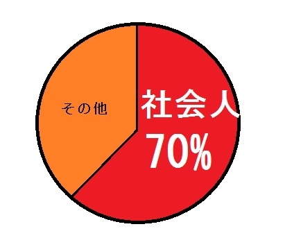 受験者の7割が社会人の宅建!