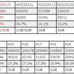 宅地建物取引士試験の過去の合格率と合格ライン