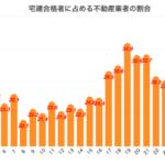 2018(平成30)宅建士試験合格発表!この結果からわかること