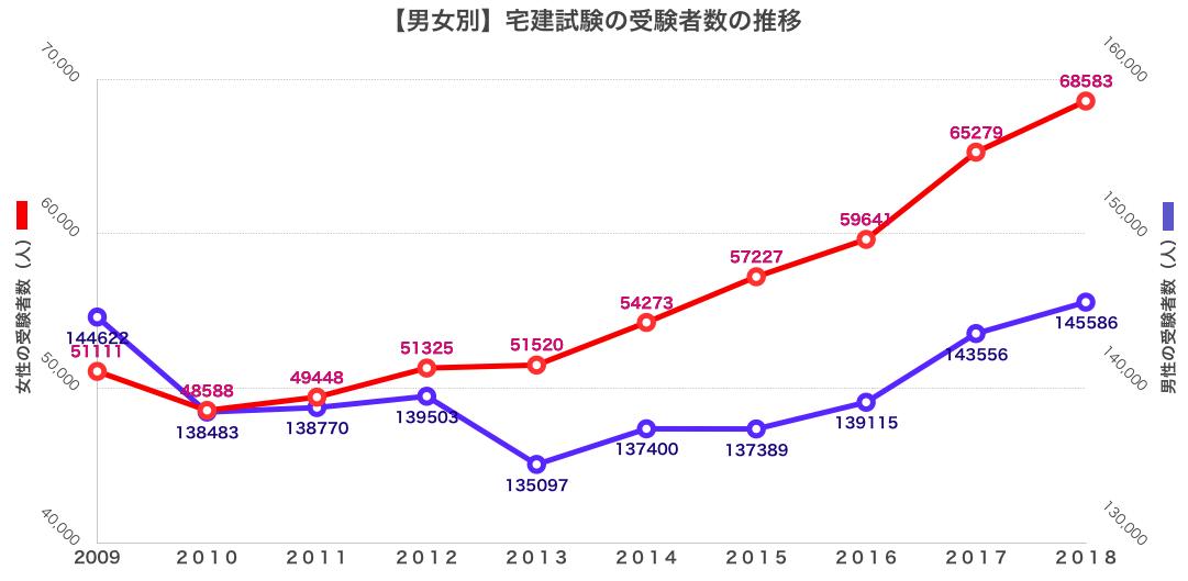 男女別 宅建受験者数の推移