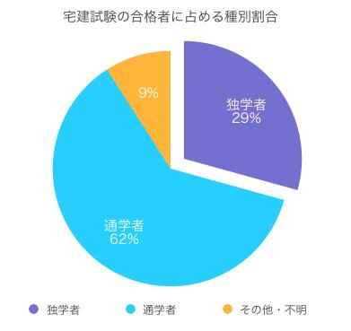 宅建の独学者の合格占有率