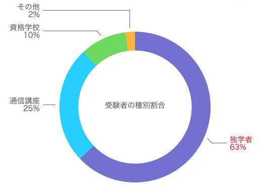 宅建受験生の種別割合